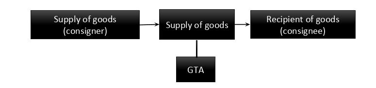 Registration for GTA