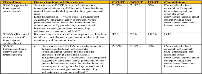 GST rate applicable to GTA
