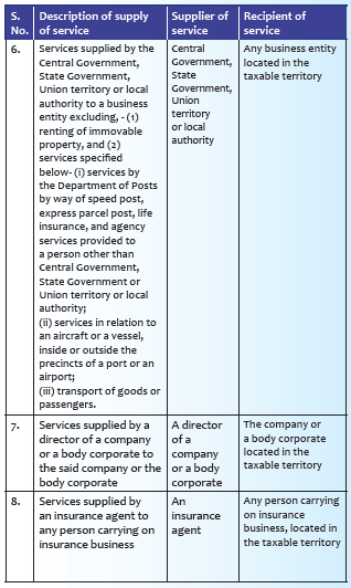 Supplies of services under reverse charge mechanism: